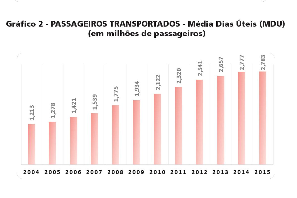 A média de passageiros transportados por dia útil continuou subindo