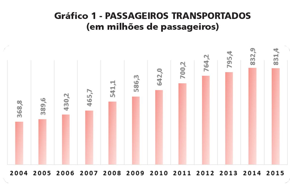 Passageiros transportados pela CPTM desde 20004: primeira queda