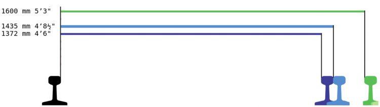 As bitolas que o Metrô usa são de 1.600 e 1.435 mm e a bitola inventada pelo promotor, de 1.372: somente levitando eles conseguiriam rodar nesses trilhos, se o promotor estivesse correto