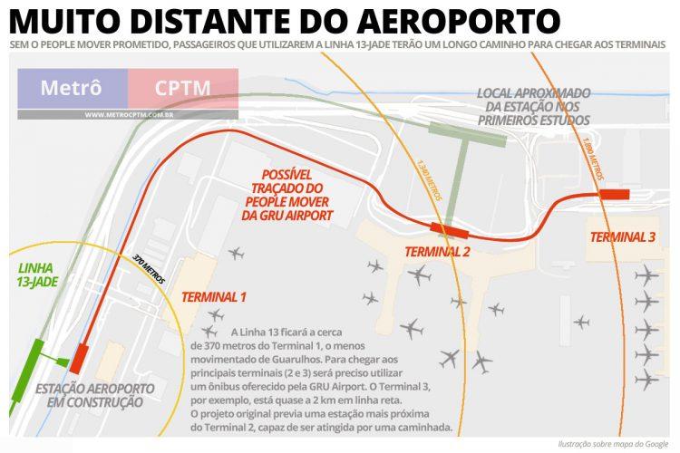 Sem o people mover, passageiros do aeroporto sofrerão para chegar aos terminais via Linha 13-Jade