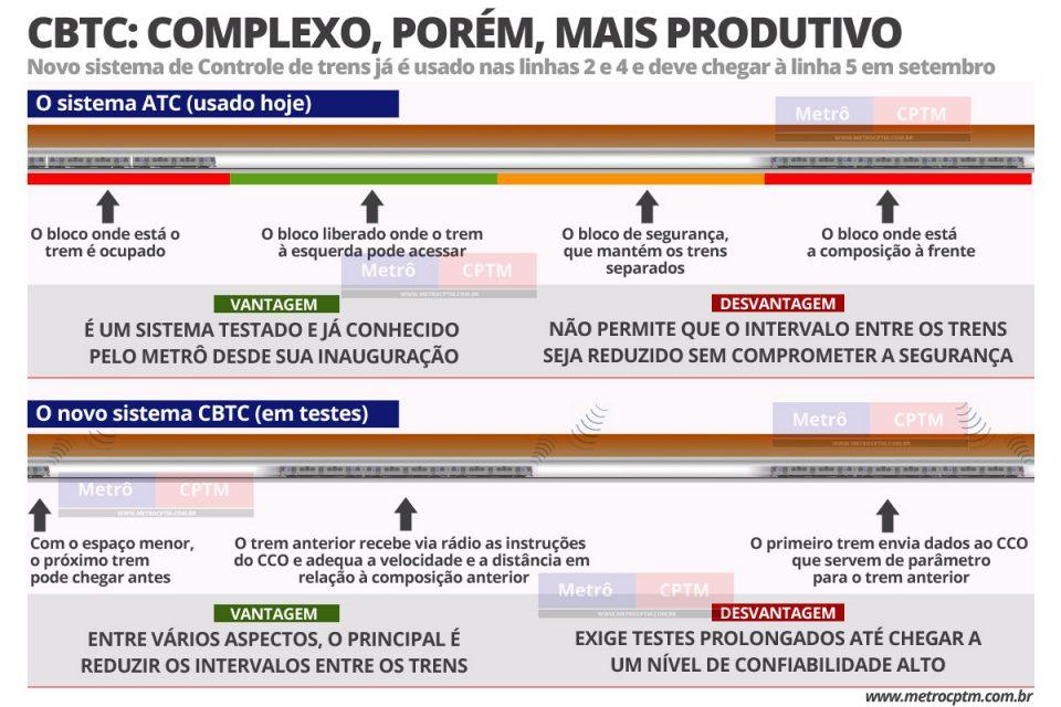 Entenda as diferenças dos sistemas de controle de trens ATC e CBTC