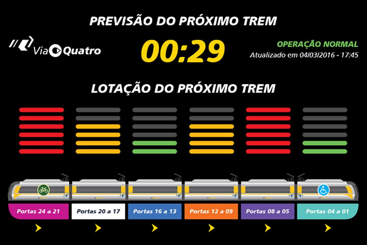Monitor da ViaQuatro: além de cronômetro, agora informa qual vagão é o mais vazio