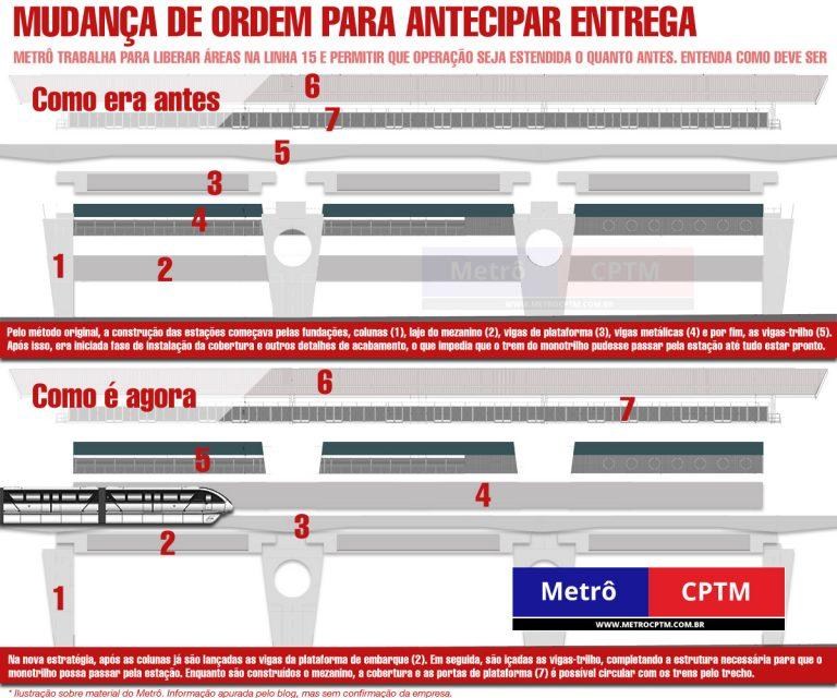 Esquema da Estação São Lucas: mudança de ordem na construção para acelerar abertura do trecho