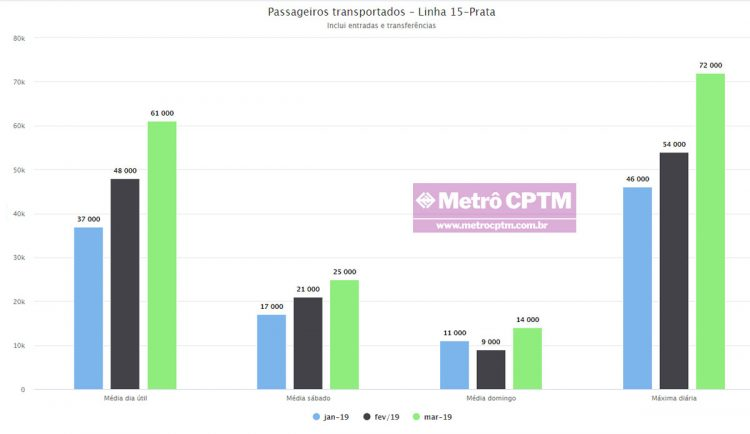 Gráfico com número de passageiros da Linha 15